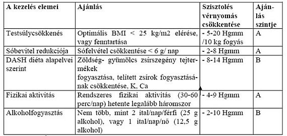 a magas vérnyomás válságának jelei az ecg magas vérnyomást eredményez