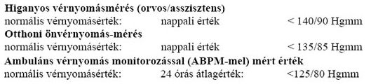 a miokardiális hipertónia változásai)