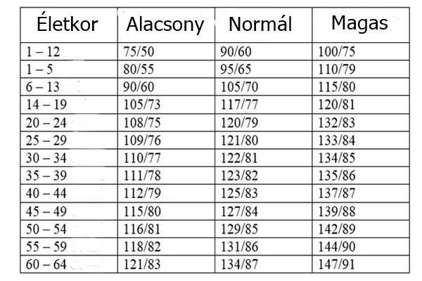 magas vérnyomás elleni gyógyszerek táblázat)