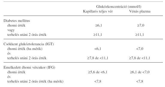 diuretikumok magas vérnyomás és cukorbetegség esetén