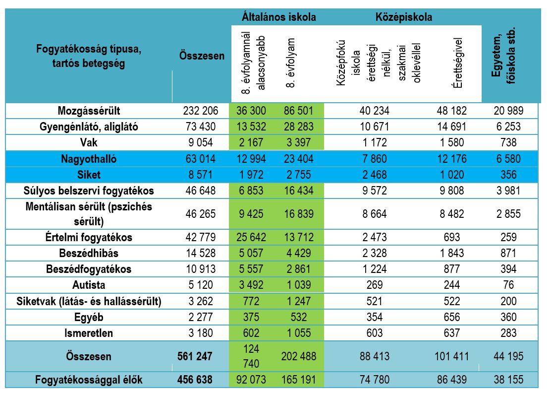magas vérnyomás 2 fokú fogyatékosság)