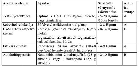 magas vérnyomás protokoll és standard)