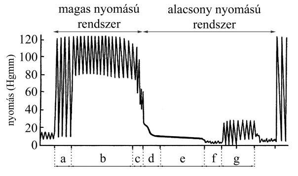 a légköri nyomás és a magas vérnyomás hatása)
