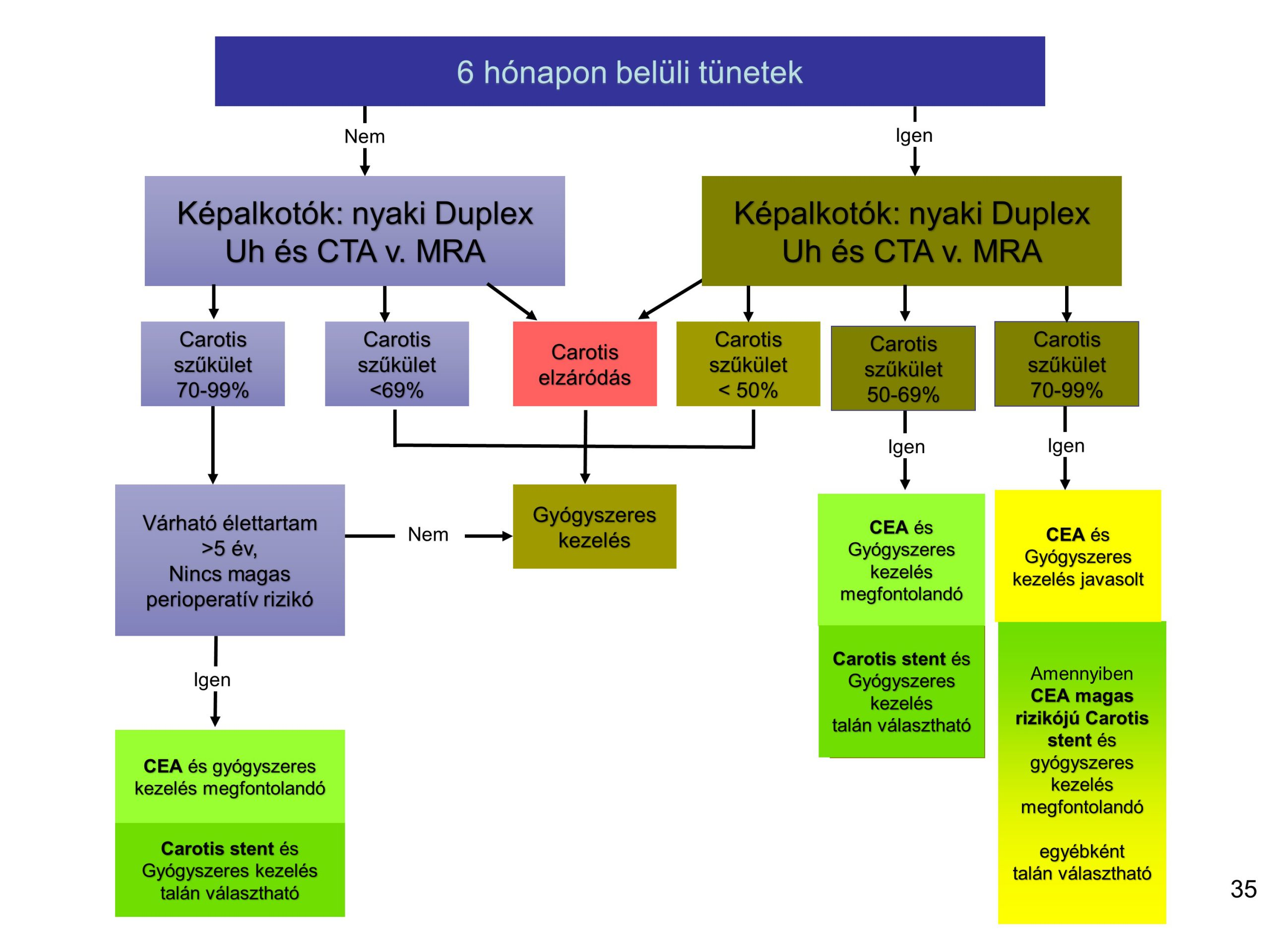 neuropatológus és magas vérnyomás
