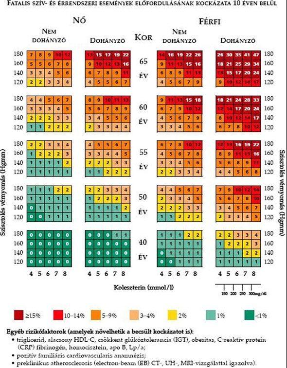 a magas vérnyomás értékeken van)