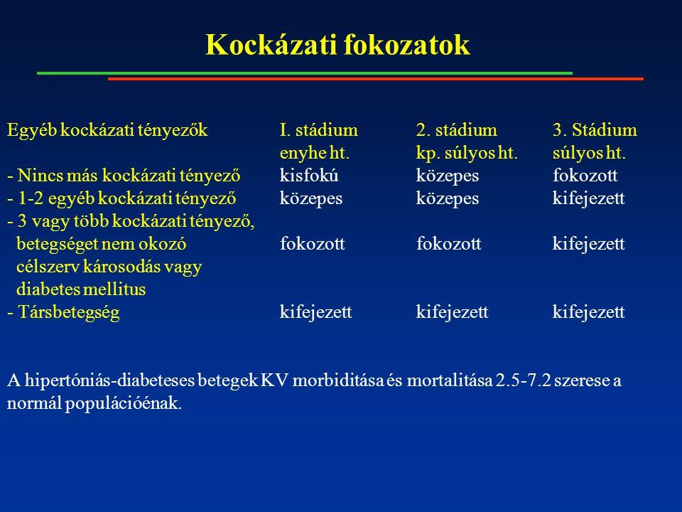 magas vérnyomás 2 stádium 3 fokozatú 3 kockázat)