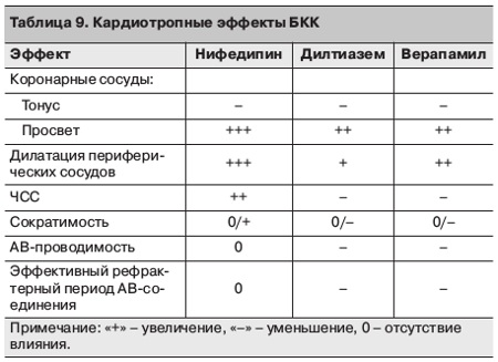 a magas vérnyomás kezelésében alkalmazott kalciumcsatorna-blokkolók listája)
