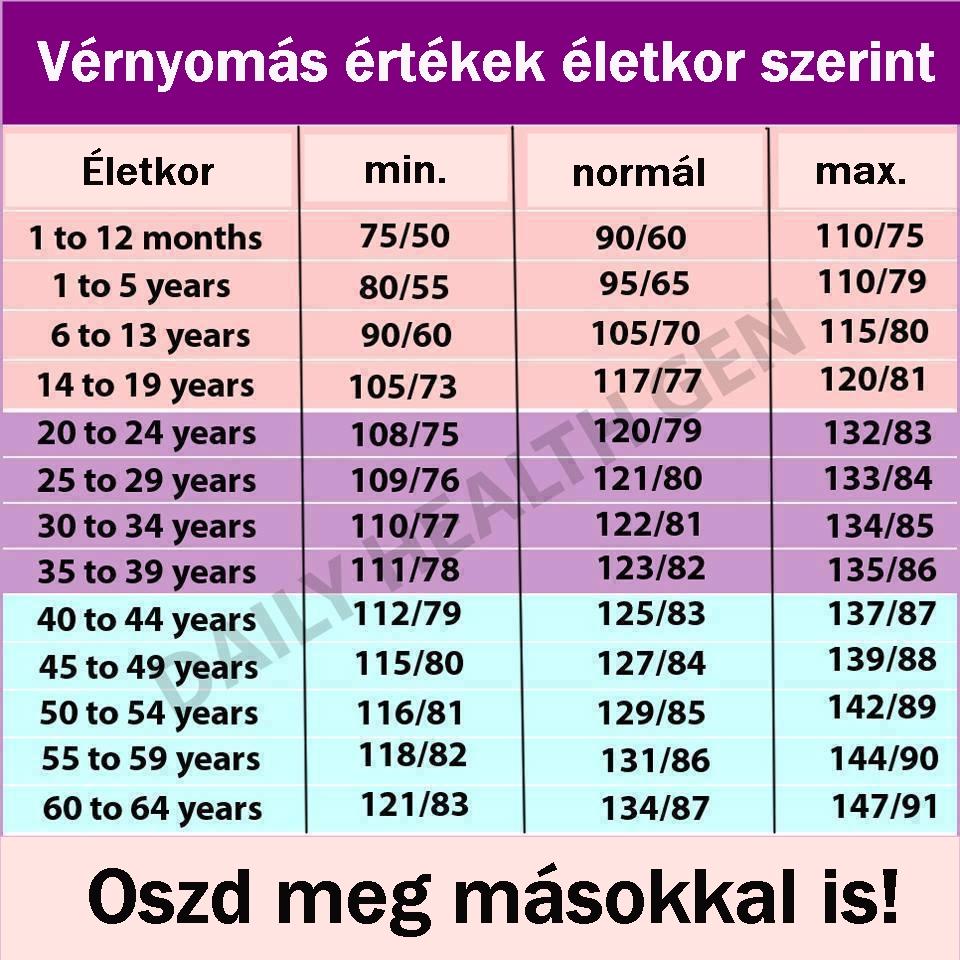 magas vérnyomás jelek táblázat)