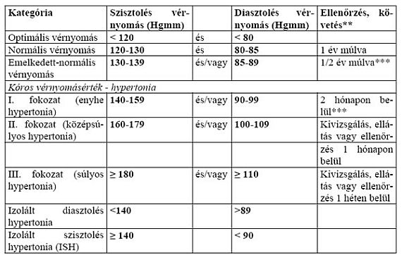 az elért magas vérnyomás mértéke