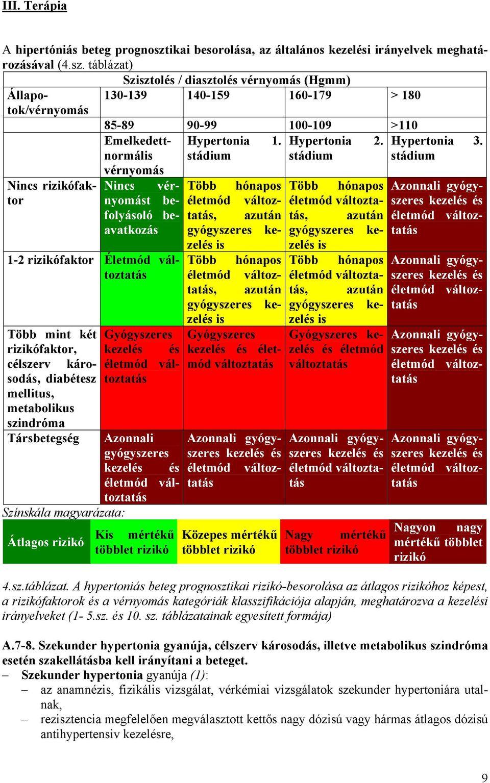 A víz hatása a magas vérnyomásra - rezcsoinfo.hu