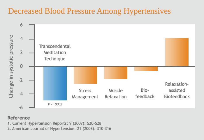 milyen étrendre van szükség a magas vérnyomáshoz