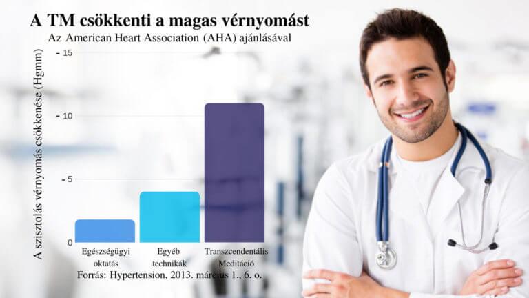 az életkorral összefüggő magas vérnyomás kezelése