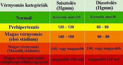 hagyományos módszer a magas vérnyomás kezelésére)