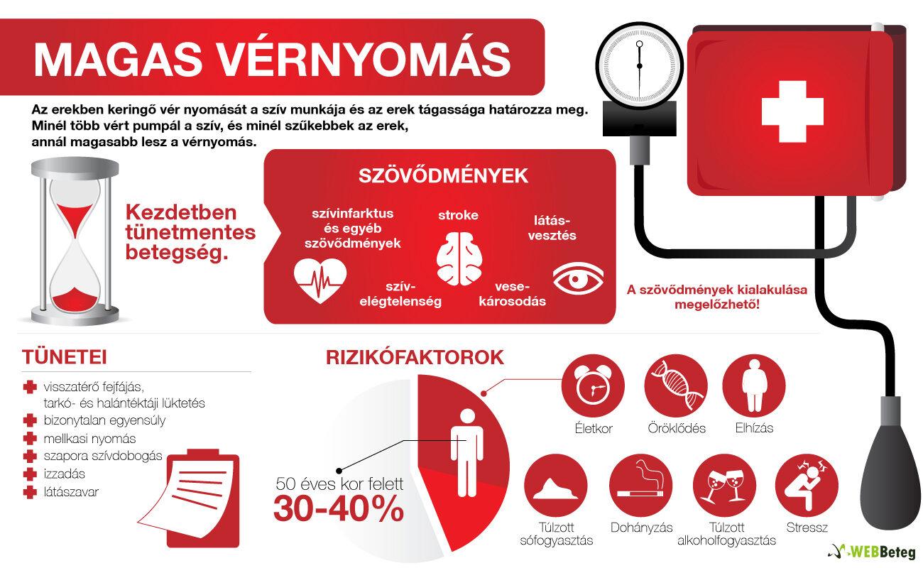 fokozatosan magas vérnyomás mi ez magas vérnyomás 3 fokú kockázat 0