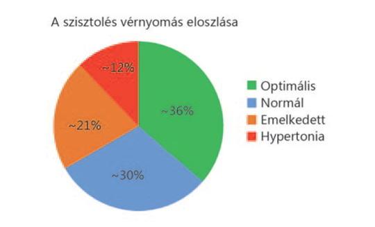 nemzetközi irányelvek a magas vérnyomás kezelésére