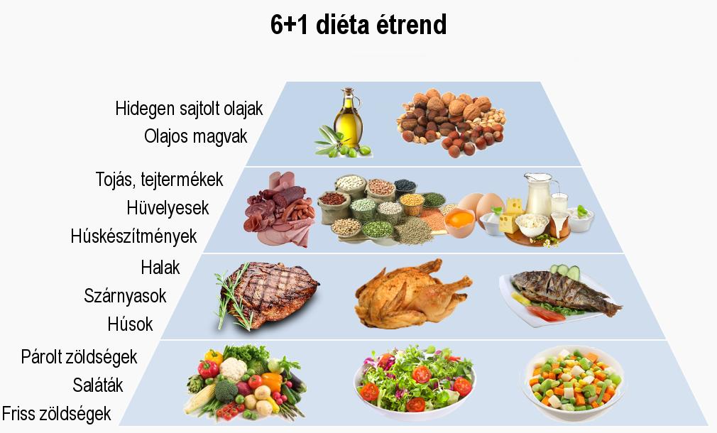 magas vérnyomás miatt tiltott ételek táblázat)