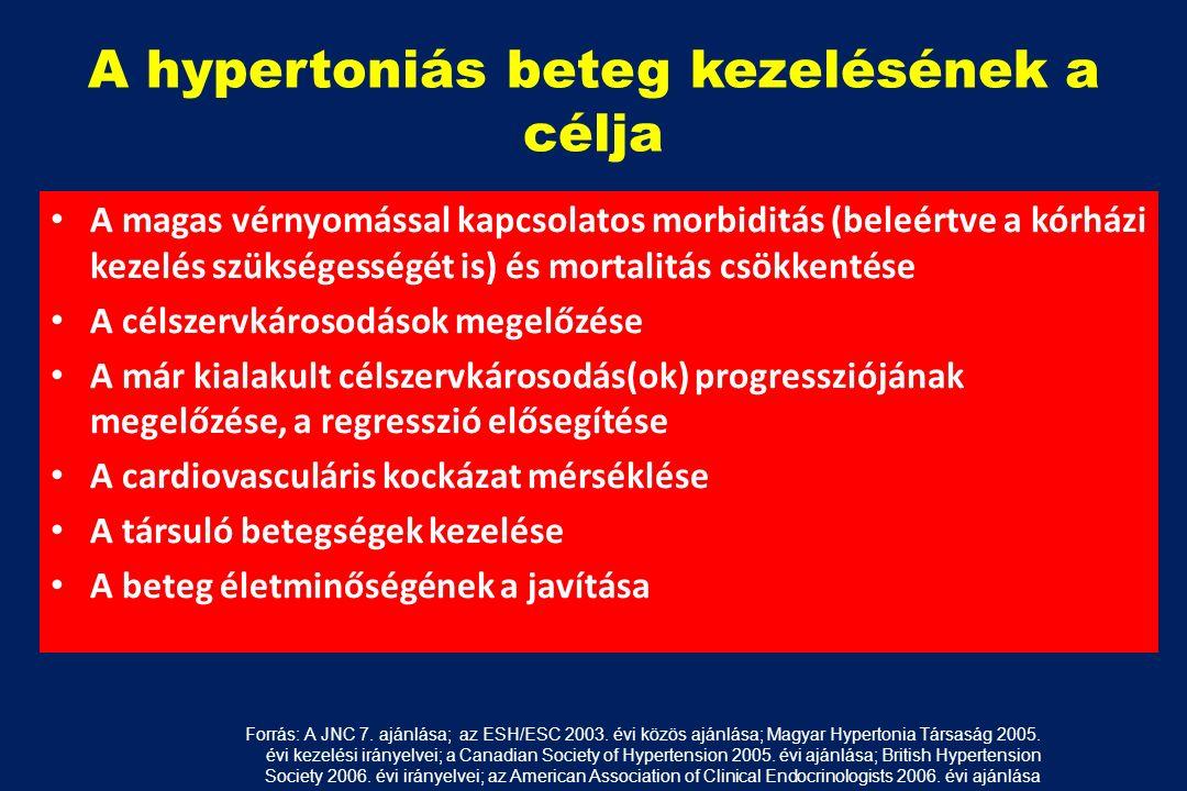 a magas vérnyomás kezelés célja