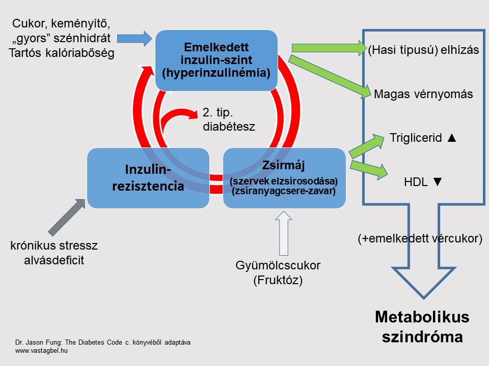 metabolikus szindróma hipertónia kezelése
