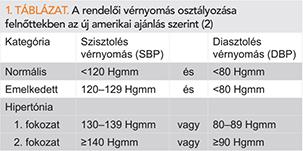 magas vérnyomás kockázati osztályozás