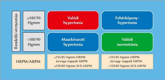 renovaskuláris hipertónia lép fel)