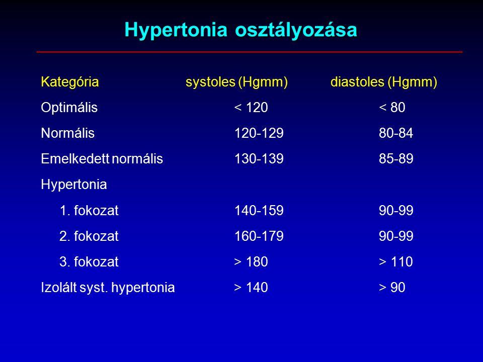 hipertónia osztályozása