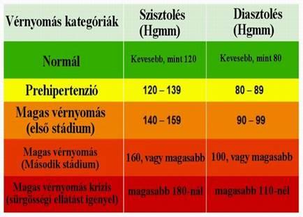 mi a különbség 1 és 2 fokos magas vérnyomás között)