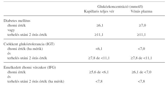magas vérnyomás a diabetes mellitus kezelésében