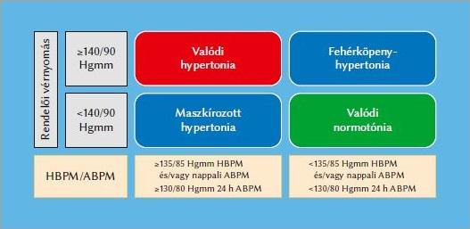 a hipertónia táplálkozásának okai
