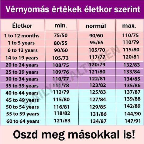 az emberi egészség magas vérnyomása)