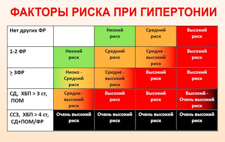 fokú fokú hipertónia kockázata)