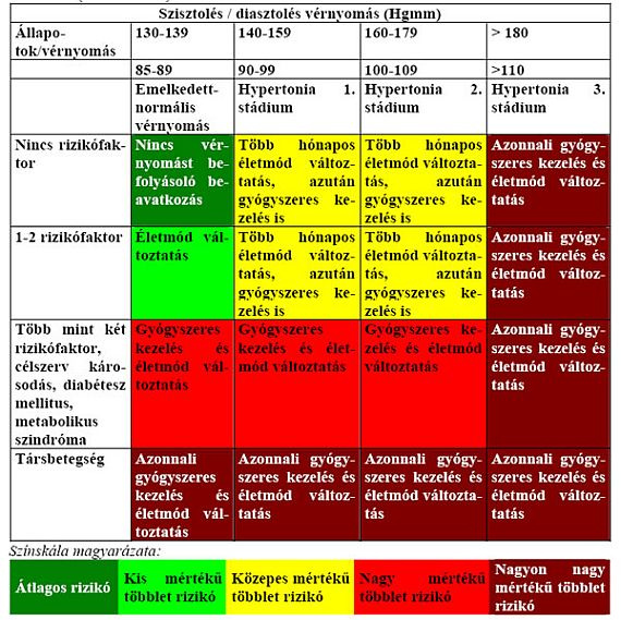 hipertónia listája)