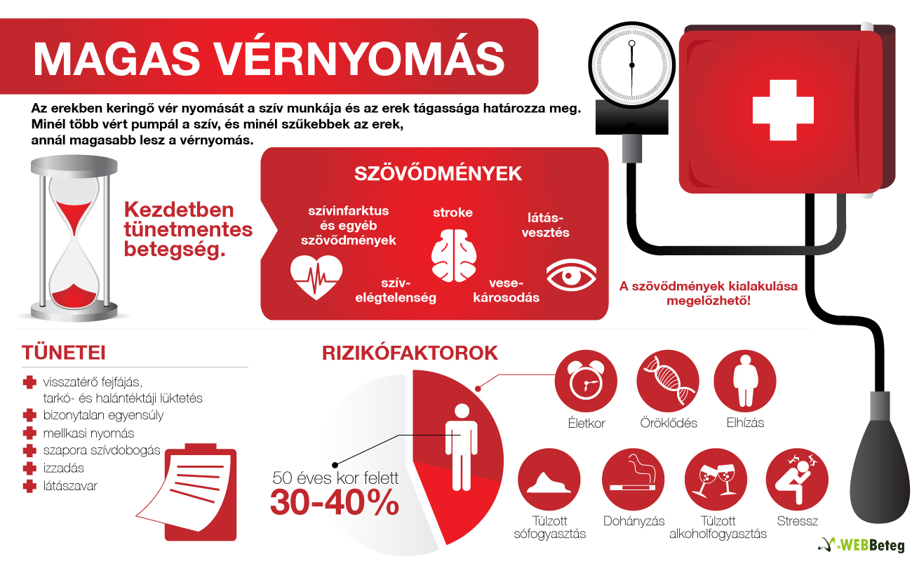 hipertóniás betegek hipertóniájának okai)