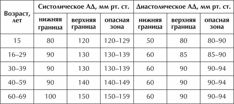 hogyan ellenőrizhető hogy van-e magas vérnyomása)