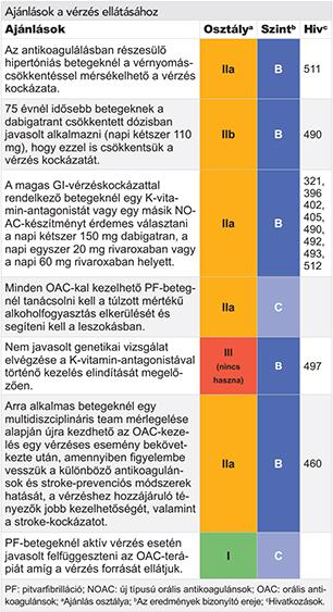 ASD 2 frakció az emberi test parazitjai ellen - Tünetek