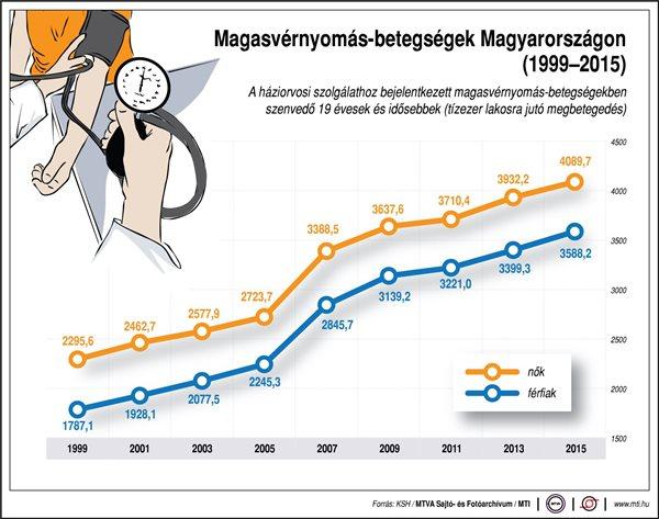 magas vérnyomás 1 fokos elhízás)