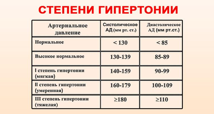 magas vérnyomás 2 fok 3 o