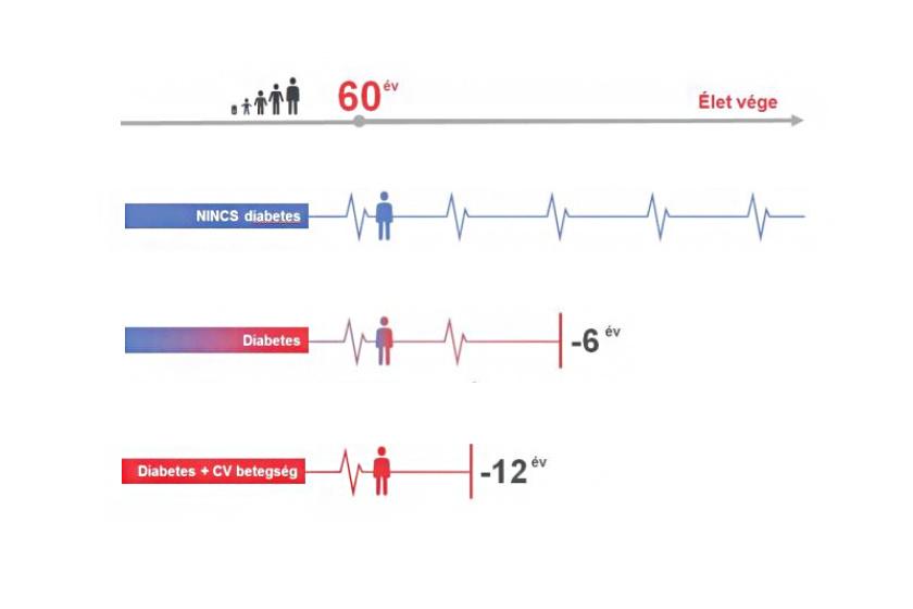 Magas vérnyomás és cukorbetegség: veszélyes kombináció