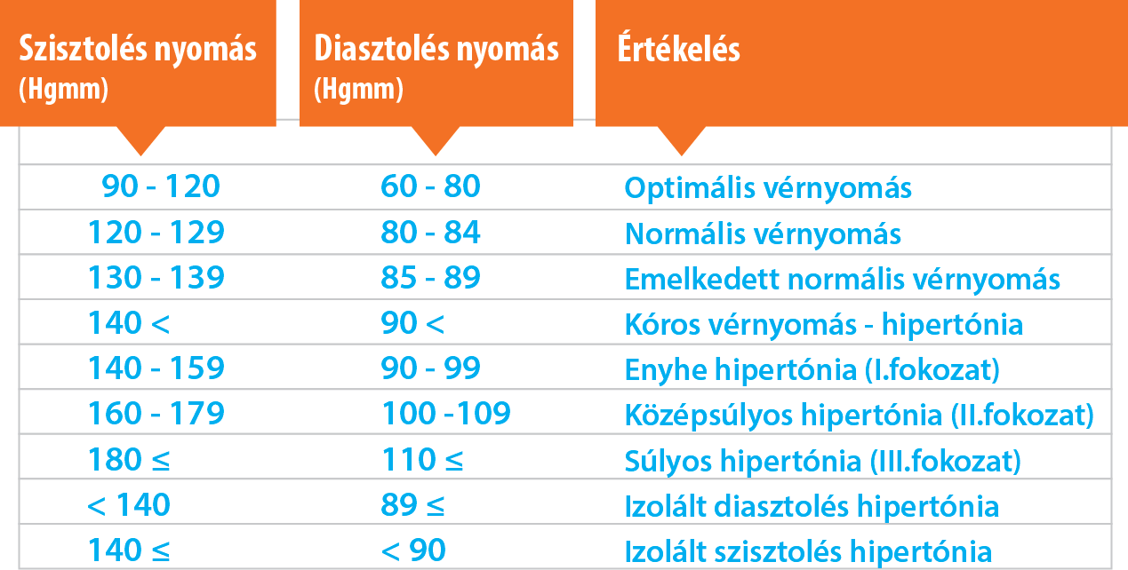 magas vérnyomás kezelése fiatalokban)