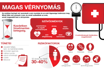 Magas vérnyomás, kihez forduljon. Magas vérnyomás - Mikor forduljak orvoshoz?