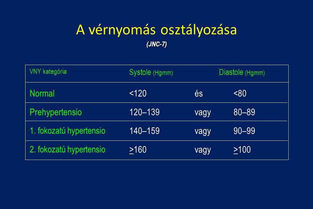 hipertóniával edzhet a szimulátoron
