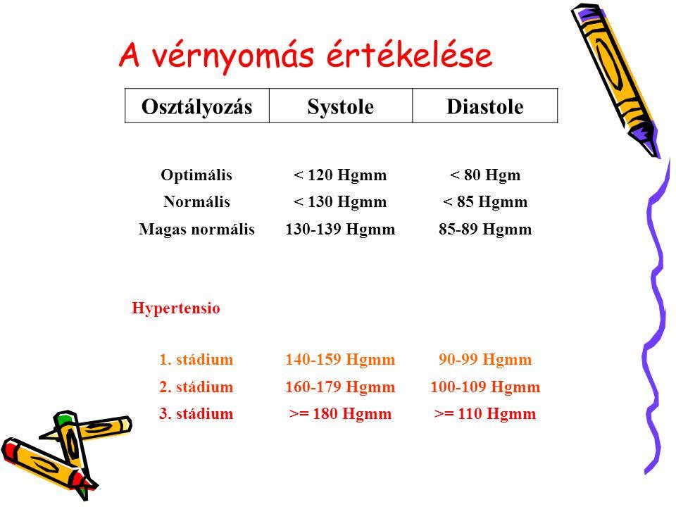 magas vérnyomás mi a 3 stádium napi rend magas vérnyomás esetén