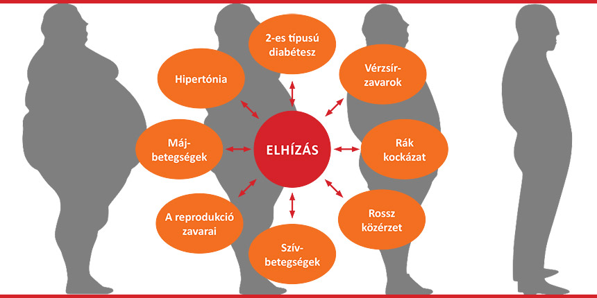 magas vérnyomás osztályozás akik kockázatot jelentenek)