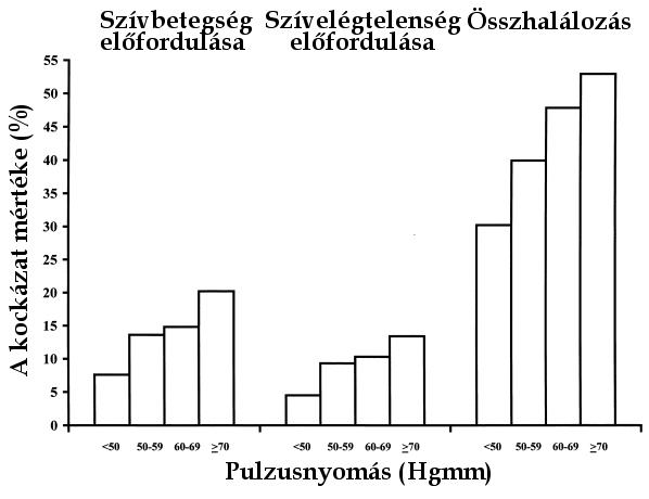Diasztolés és szisztolés vérnyomás különbsége - Mennyi a normális érték?