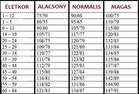 magas vérnyomás volt most alacsony vérnyomás magas vérnyomás szívbetegséggel