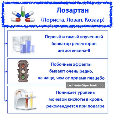 lorista magas vérnyomás)