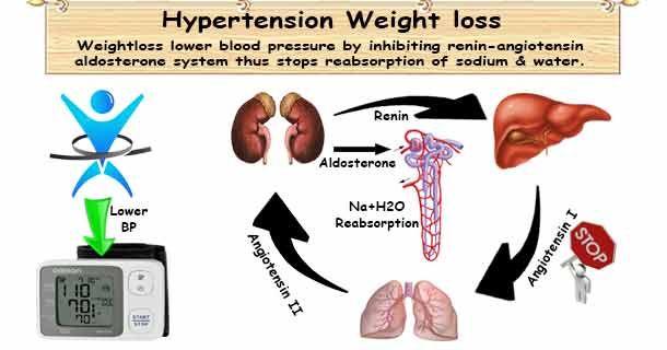 magas vérnyomás adományozással táplálkozás vese magas vérnyomás esetén