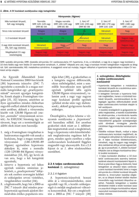 szívritmuszavar kezelés moxibustion)