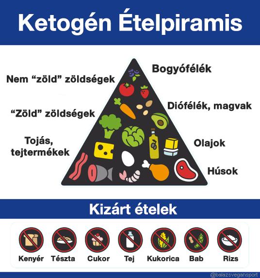cukorbeteg magas vérnyomás-diétával)