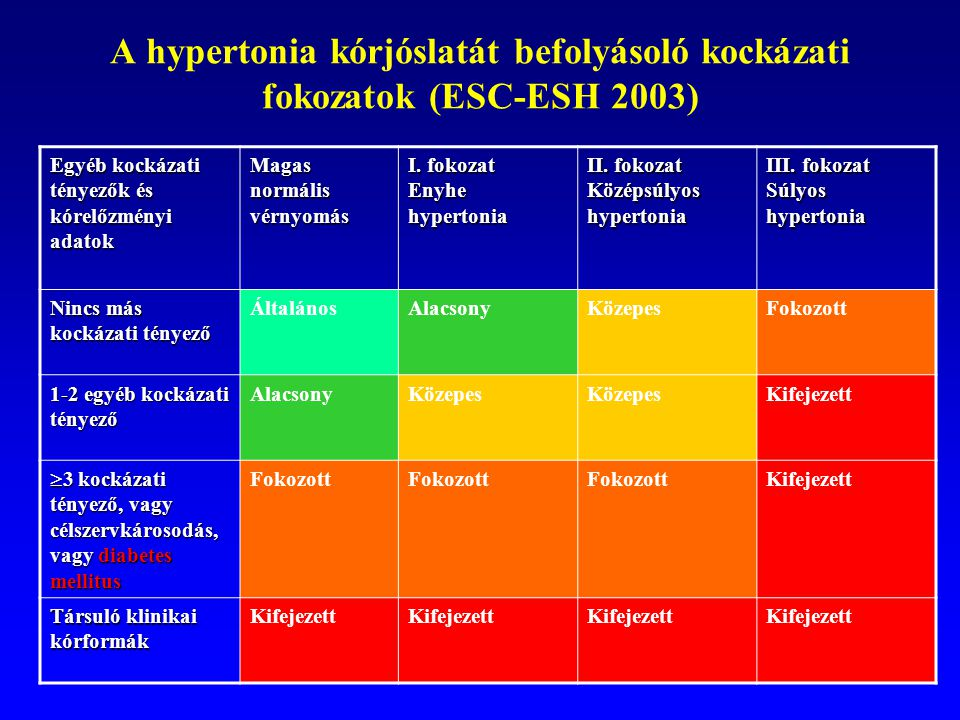 a hipertónia kockázati besorolása