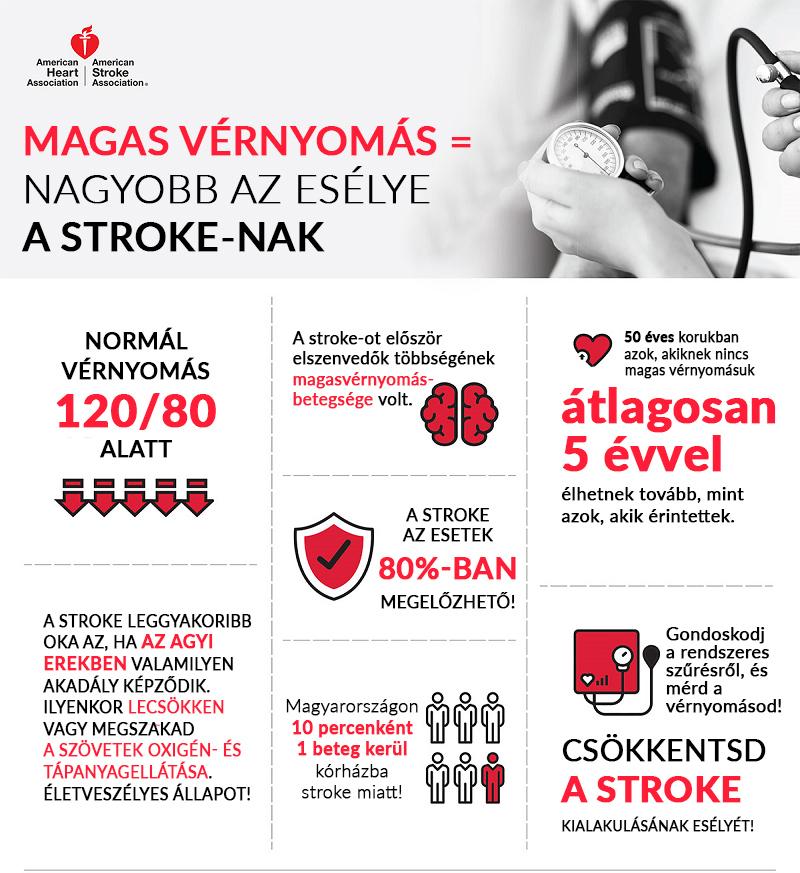 a magas vérnyomás gyógynövényes kezelése)